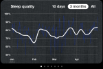 3 month sleep quality %