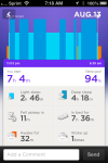 Reach 94% of my sleep goal.  Nice amount of deep sleep!